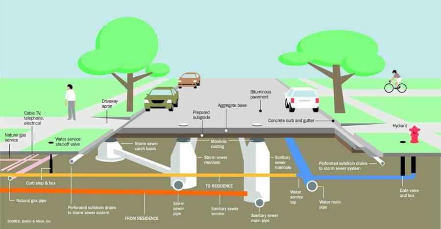 Diagram of typical underground utilities