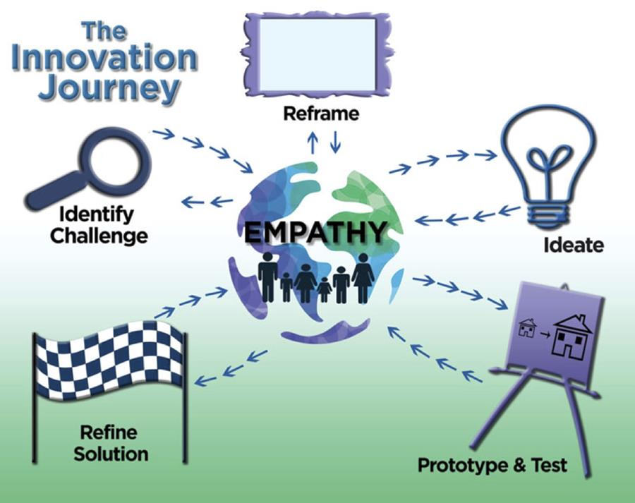 Innovation Journey by MIchelle Stecker, PhD