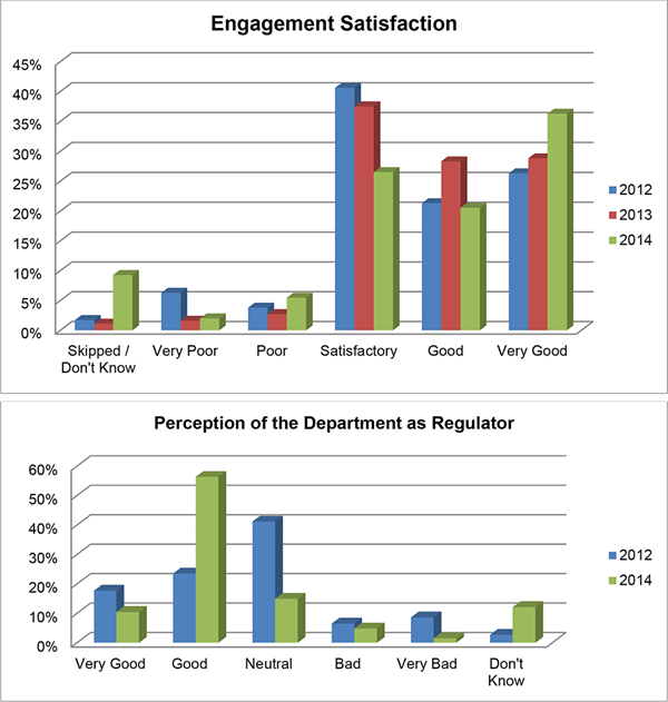 Graphs showing engagement satisfaction and perception levels
