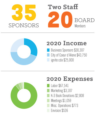 35 Sponsors, 2 staff, 20 Board Members. 2020 Income; Business Sponsors $30,307 City of Coeur d'Alene $43,750 ignite cda $25,000. 2020 Expenses; Labor $67,541 Marketing $3,187 K-3 Book Donations $2,808 Meetings $1,059 Misc. Operations $773 Envision $536.
