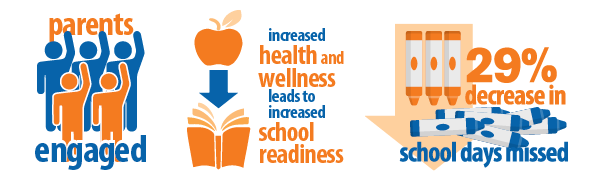 parents engaged; increased health and wellness leads to increased school readiness; 29% decrease in school days missed