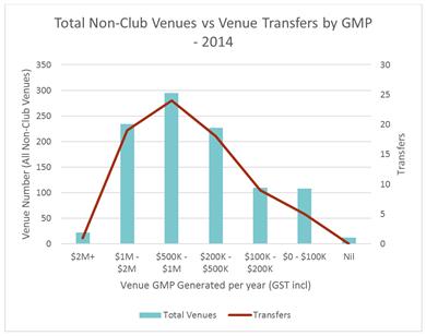 Graph showing total non-club venues vs. venue transfers by GMP in 2014