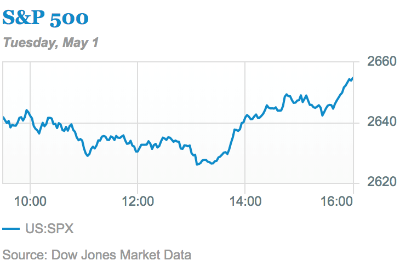A one-day chart for the S&P 500.