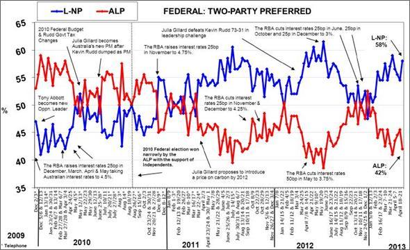 View full Australian Voting Release