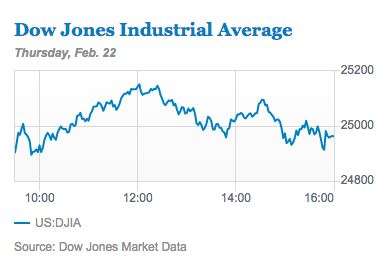 A one-day chart of the Dow Jones Industrial Average.