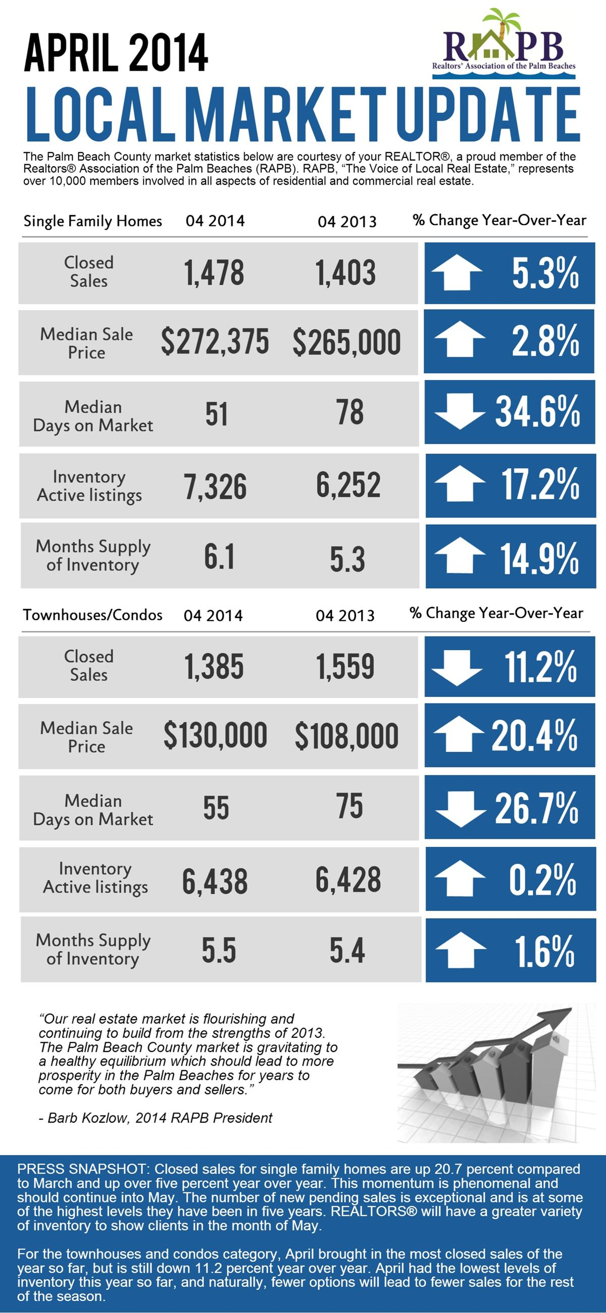 Palm Beach County Real Estate Stats April 2014 Kelly Rossow,PA