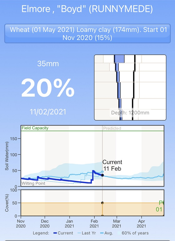 Examples from the soil water app showing very similar conditions (modelled) to the ag vic smm probe data. Range of 20 per cent.