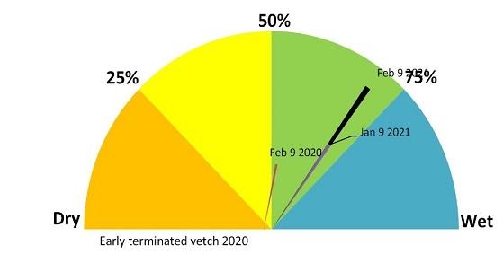 Speed speedo showing 70%