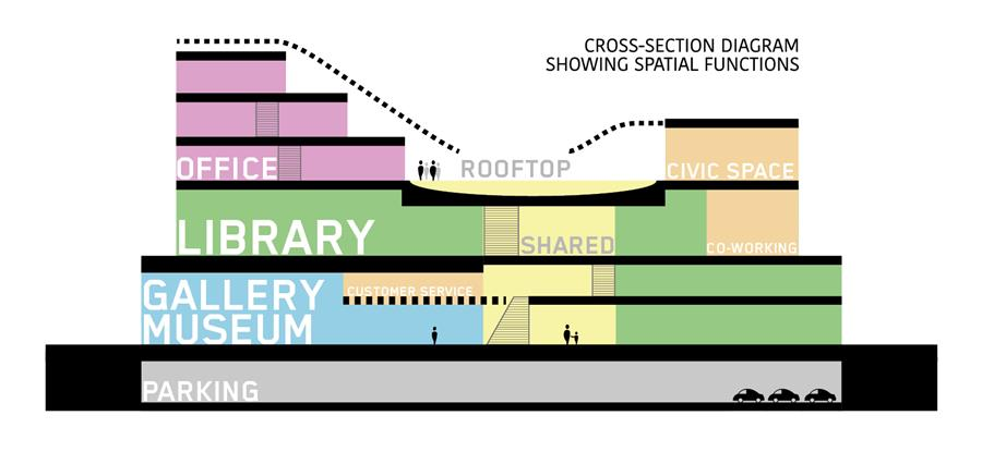 spatial diagram of the Cultural and Civic Space project