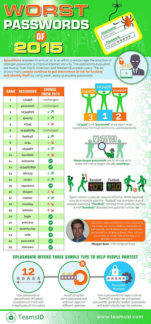 SplashData infographic