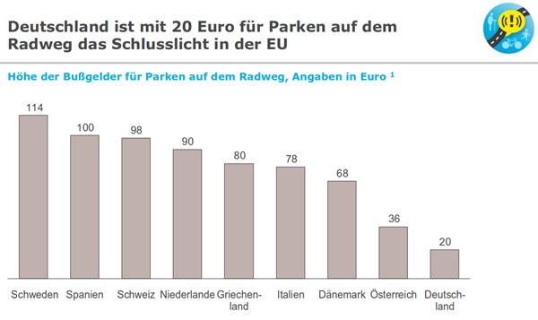 Deutschland ist mit 20 Euro für Parken auf dem Radweg das Schlusslicht in der EU