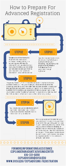 how to prepare for advanced registration flow chart