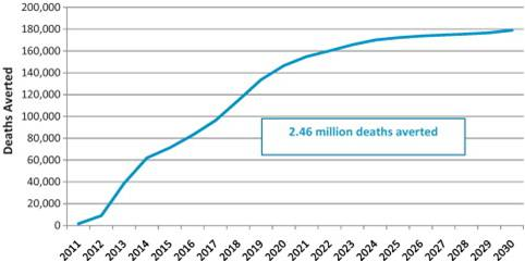 More than 2.4 million lives saved in developing countries by 2030