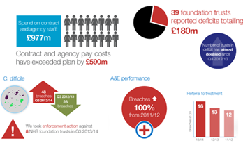 Infographic on NHS foundation trust performance