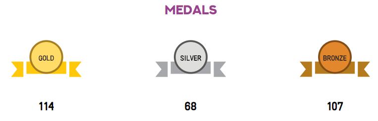 2018 Medals
