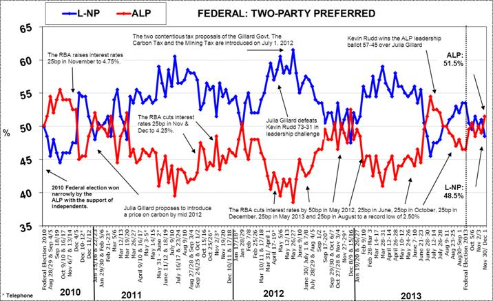 Morgan Poll on Federal Voting Intention - December 2, 2013