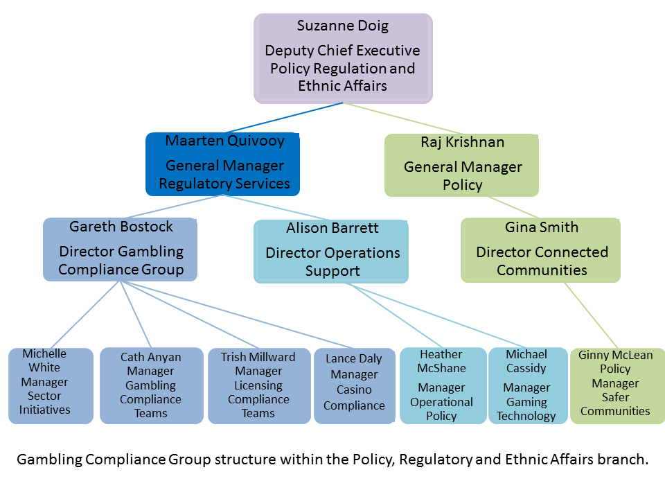 Gambling Compliance Group structure July 2017