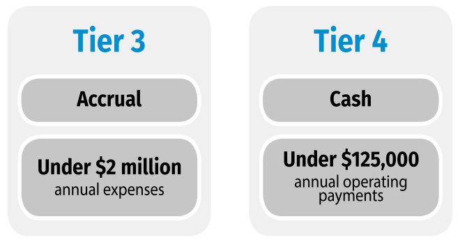 Diagram showing tiers 3 and 4. Tier 3: Accrual: Under $2 million annual expenses. Tier 4: Cash: Under $125,000 annual operating payments