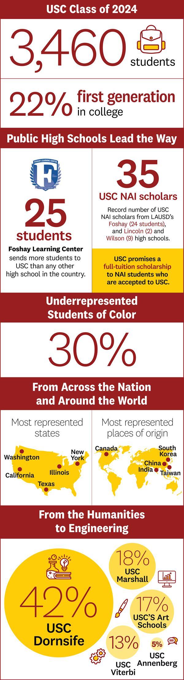 USC Freshman Class of 2024
