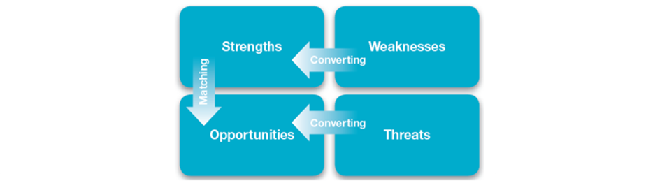 Matching and Converting diagram